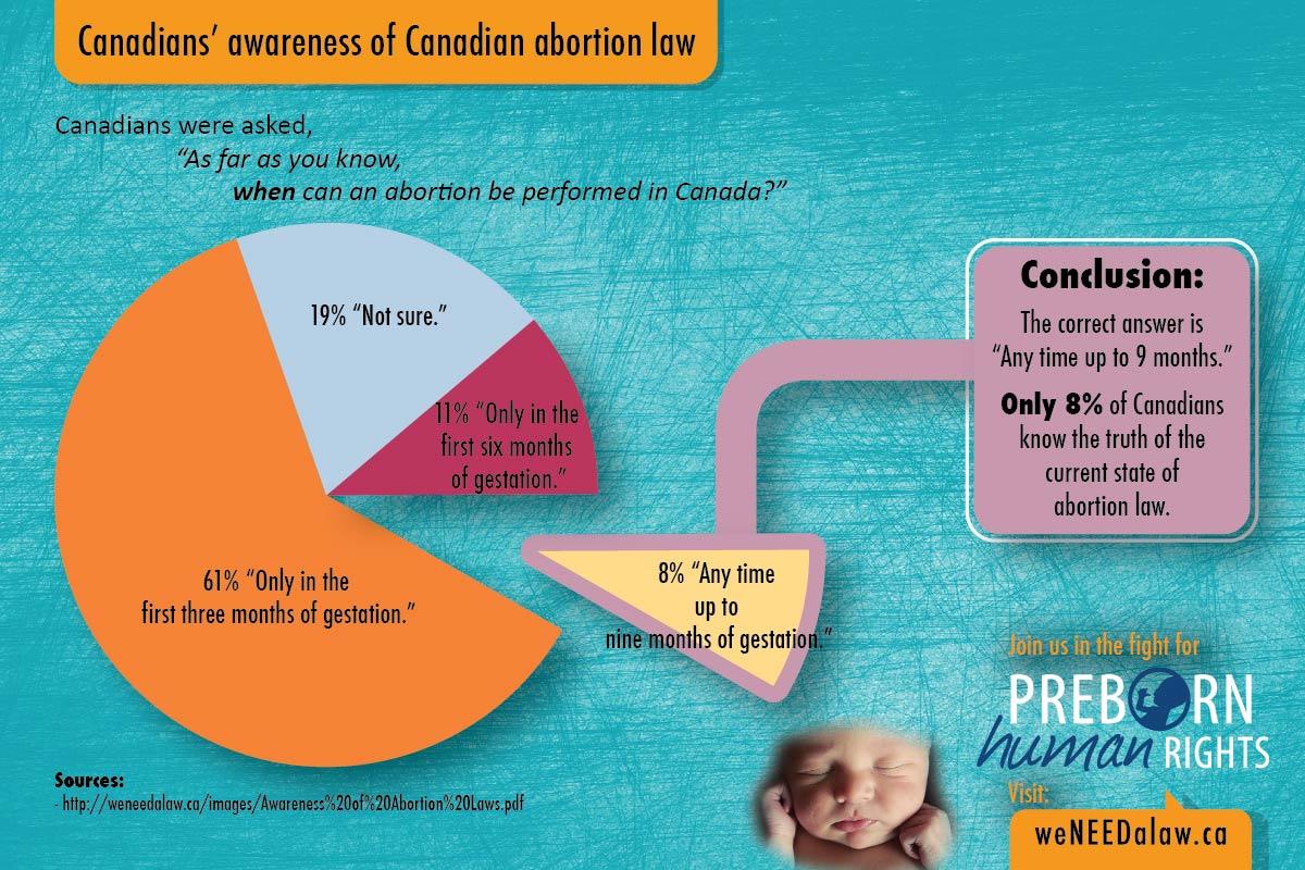 Canadians awareness 1.1-01
