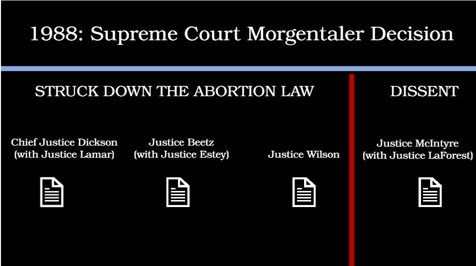 Morgentaler court case summary